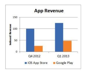 app-revenue-q12013
