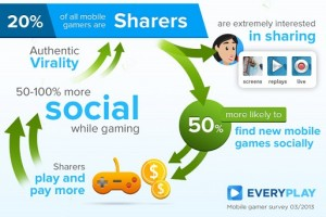 Word-of-Mouth-Matters-in-Mobile-Gaming-300x200